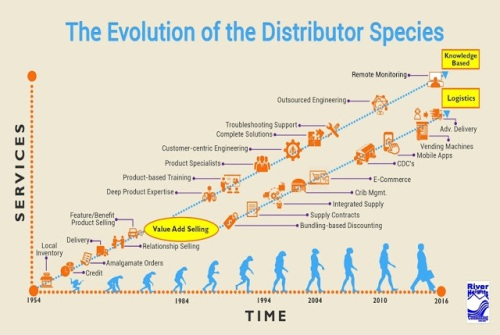 The Future of Knowledge-based Distribution | Strategic Pricing Associates